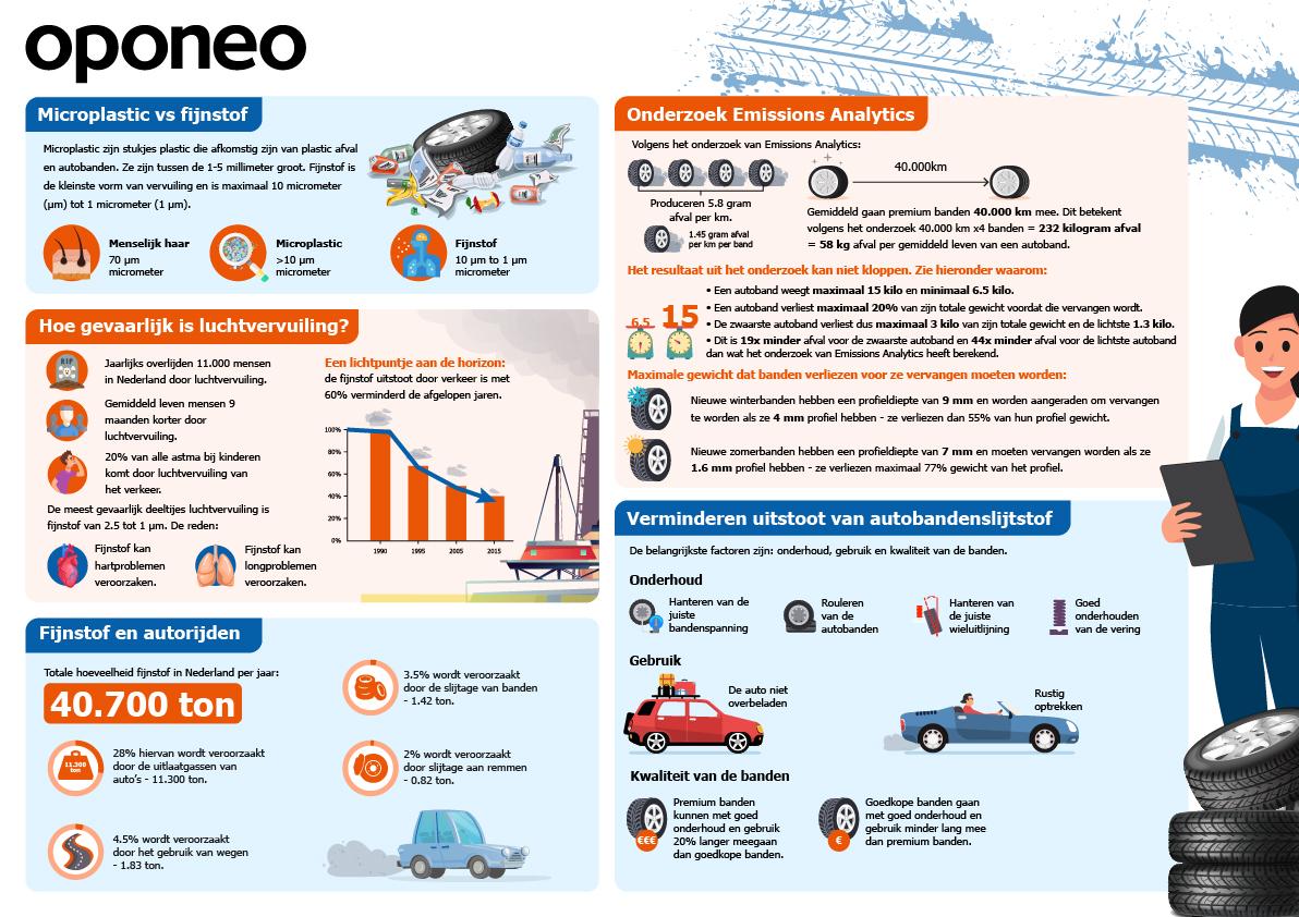 Infographic over autobanden, microplastic en fijnstof