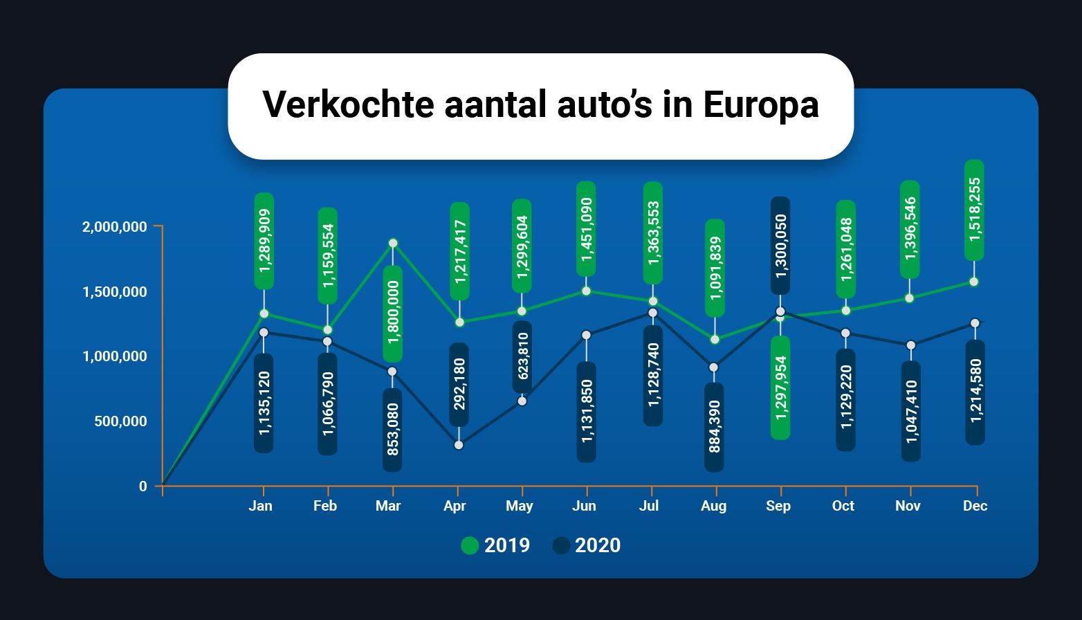 Grafiek verkochte aantal auto's in Europa in 2020
