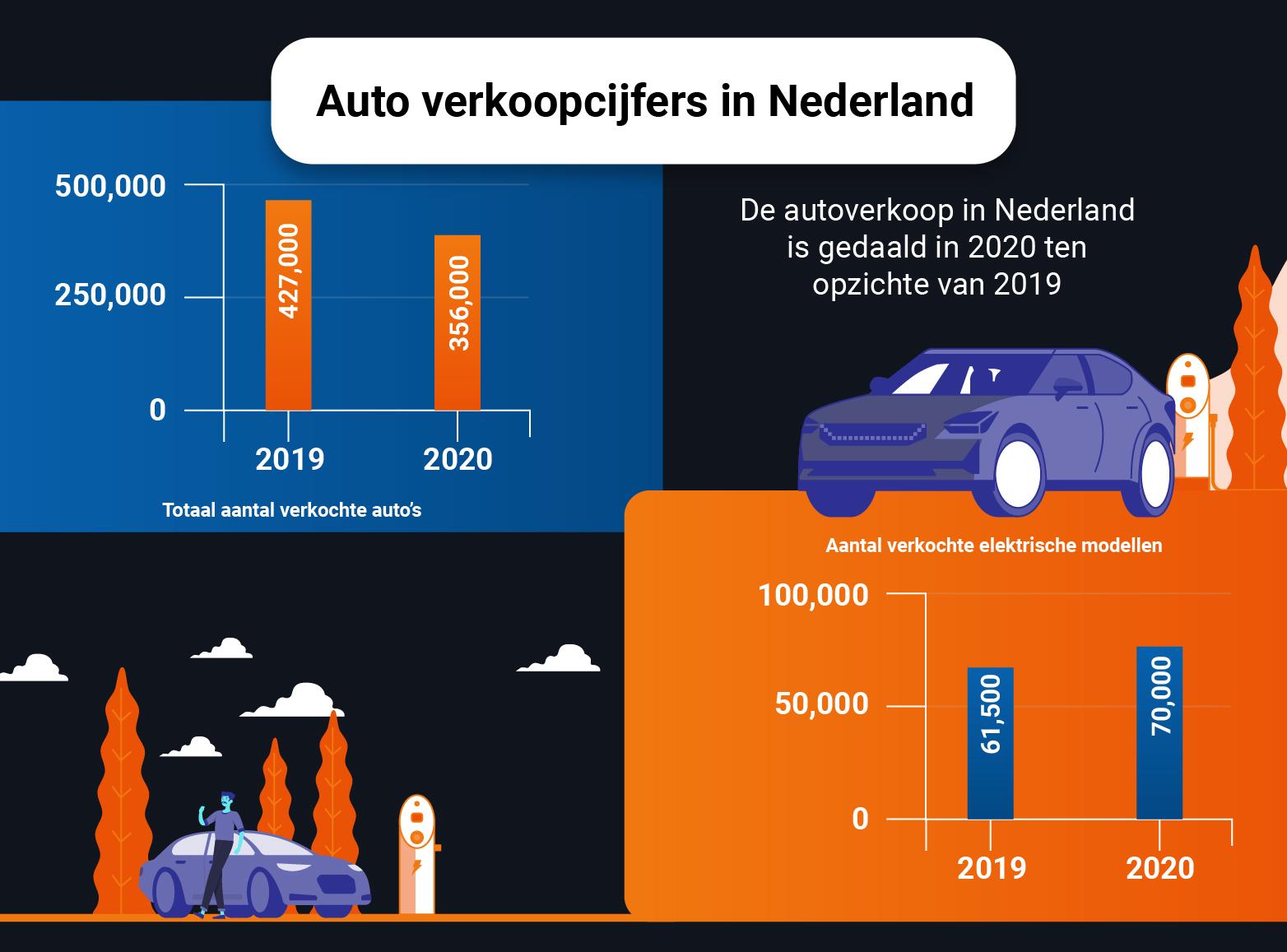 Auto verkoopcijfers in Nederland in 2020