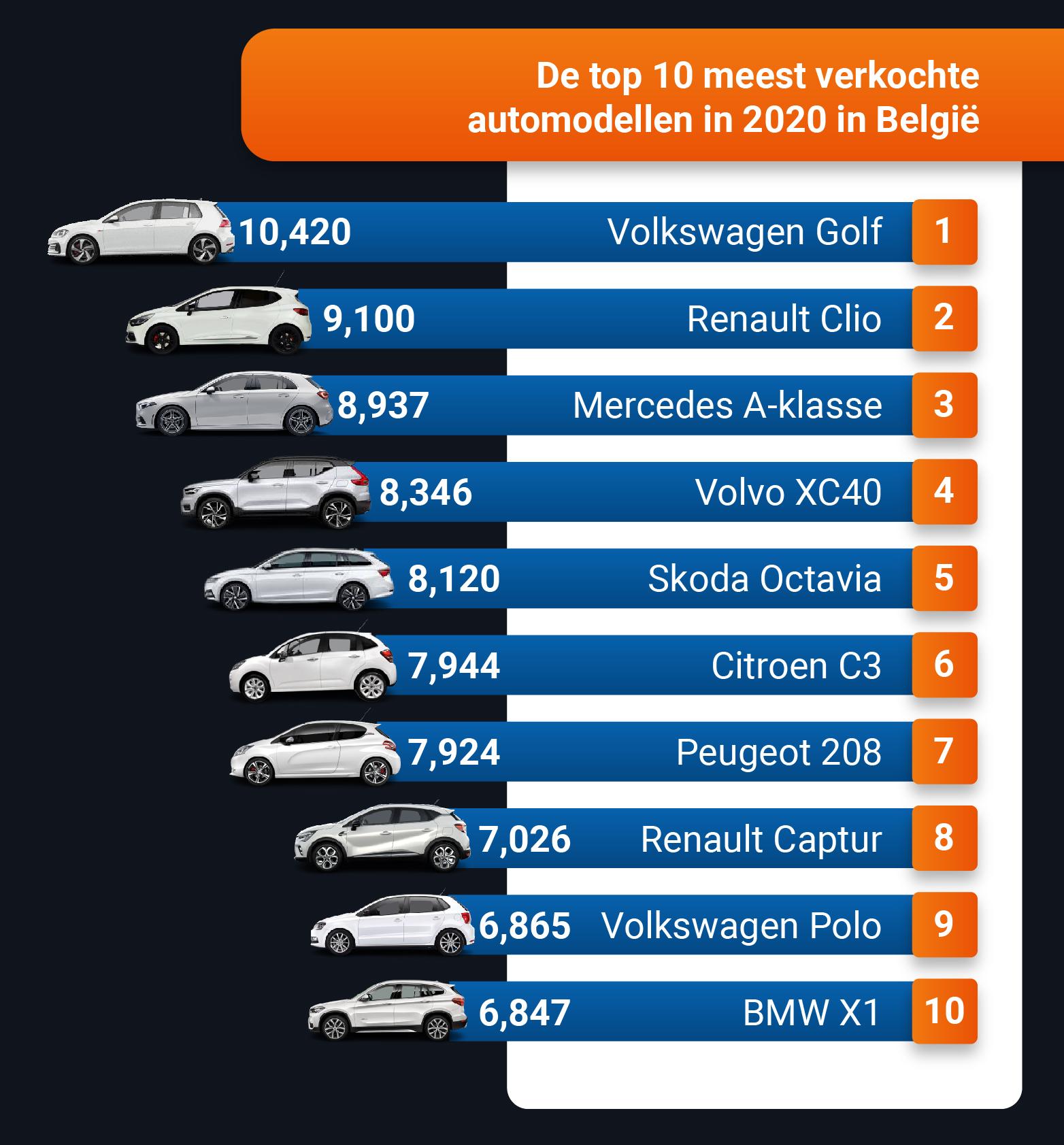 Top 10 meest verkochte auto's in België in 2020