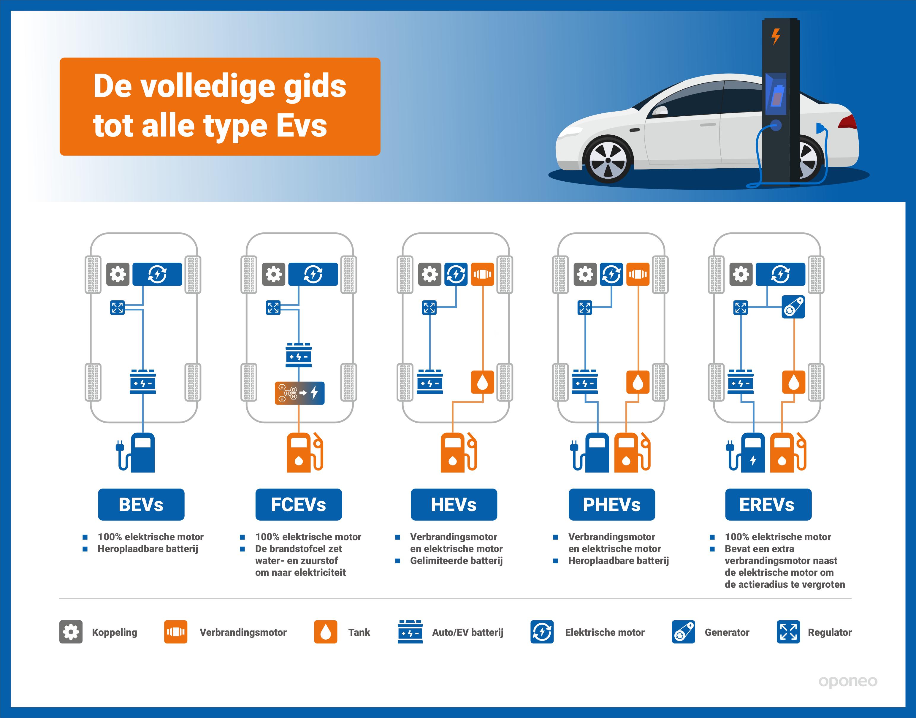 Infographic over verschillende type elektrische voertuigen (EVs)