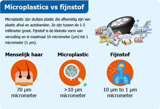 Infographic over microplastic en fijnstof