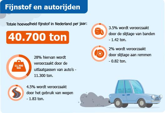 Infographic fijnstof en autorijden