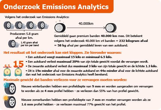 Infographic onderzoek emissions analytics