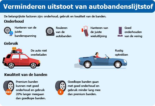 Infographic verminderen uitstoot van autobandenslijtstof